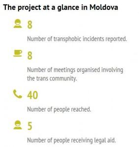 Capture Moldova